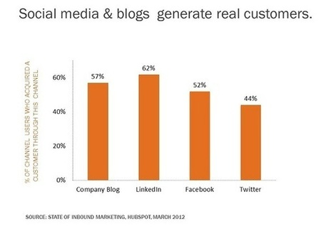 20 Revealing Stats,for marketing and social media   Business Attractitude   Scoop.it