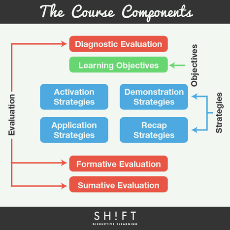 The eLearning Course Components Infographic | E-Learning | Scoop.it