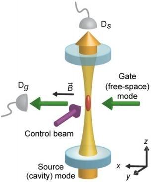 An all-optical transistor | KurzweilAI | Art_Science_Technology | Scoop.it