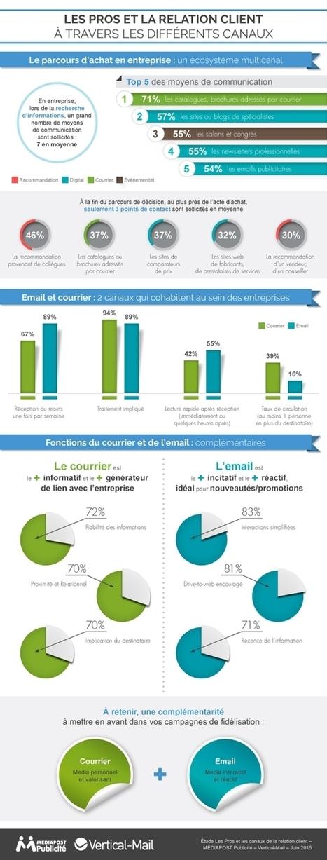 Infographie | Infographie - Les canaux les plus efficace pour fidéliser dans le BtoB | CRM | Scoop.it