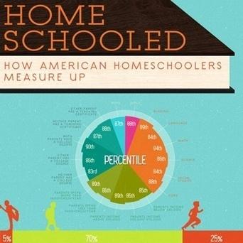 Homeschooled: How American Homeschoolers Measure Up | Learning | Scoop.it