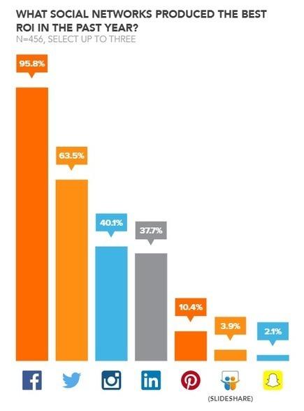 Facebook, le Réseau Social où le ROI est le Plus Élevé - SitinWeb.info | SitinWeb : Agence Web | Scoop.it