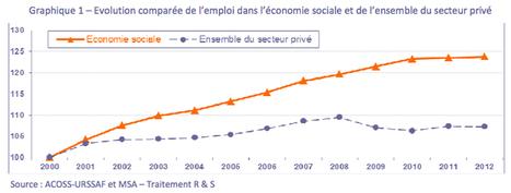 L'ESS voudrait « changer d'échelle ». Pourquoi ? Comment ? - Alternatives Économiques | PS 92 Economie | Scoop.it