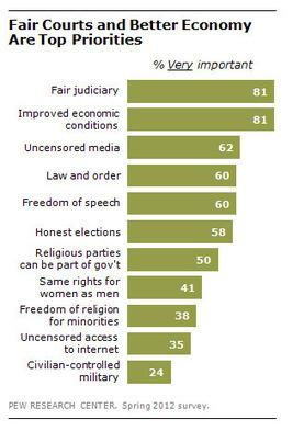 The surprising priorities of Egypt's public | Égypt-actus | Scoop.it