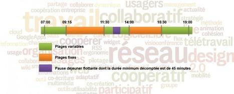 Horaires Variables (Gratuit) : Maîtriser son temps de travail sous Android | C'est Mon Domaine Votre Besoin ! | Scoop.it