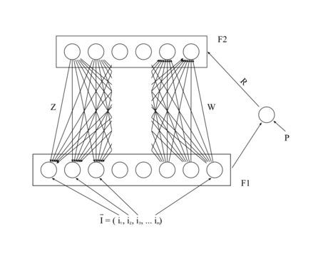 Réseaux de neurones auto-organisés - Learn intelligence   Learn intelligence   Intelligences collectives   Scoop.it