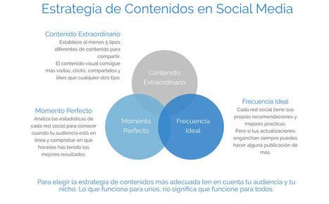 Cómo crear un Plan de Marketing en Redes Sociales desde cero   Kimera ideas y marketing   Scoop.it