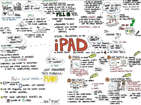 How To Capture Ideas Visually With The iPad | GWTNext -GLOBAL WORKFORCE TRANSFORMATION - PAVING THE TRAIL TO THE FUTURE. | Scoop.it