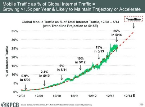 Meeker: As Internet User Growth Slows, the Real Driver Is Mobile Usage | Digital Marketing | Scoop.it
