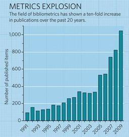 Metrics: A profusion of measures : Nature News | Comunicação Científica | Scoop.it