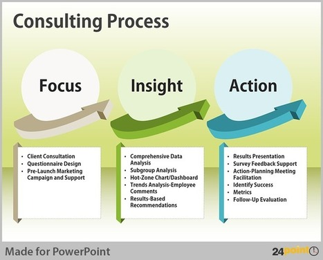 Streamlining Processes - Visualisation Tips for PowerPoint | PowerPoint Presentation Tools and Resources | Scoop.it