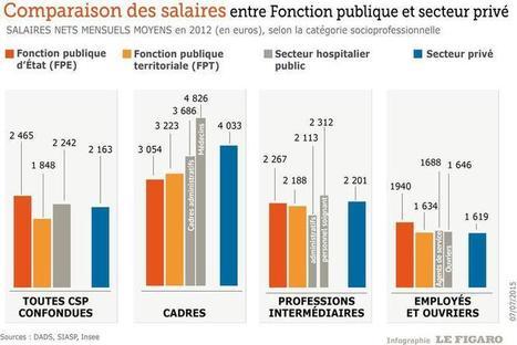 Les chiffres cl s de la fonction publiqu - Grille salaires fonction publique territoriale ...