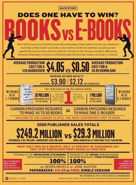 Books vs E-Books | SocialGusto | Interesting Reading | Scoop.it