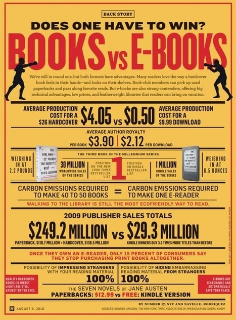 Books vs E-Books | Visual.ly | Digital School Libraries | Scoop.it