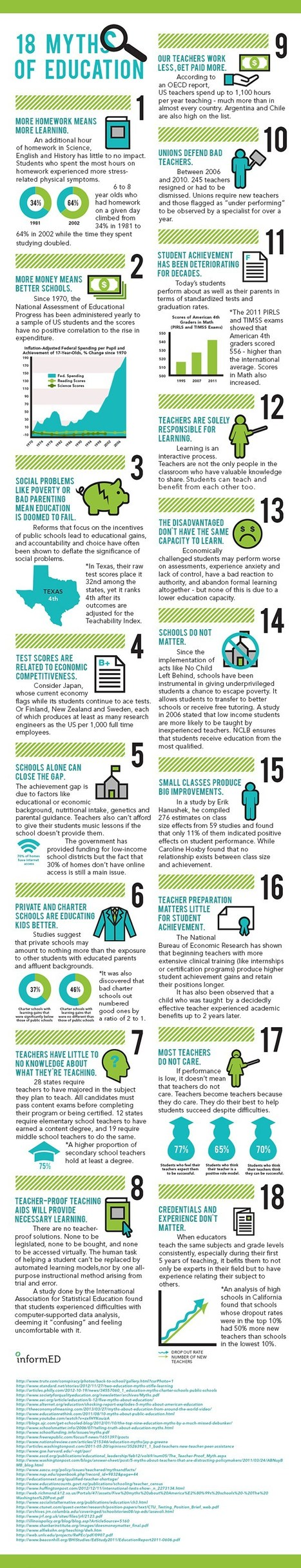 18 Myths of Education #infographic #education #myths | Organización y Futuro | Scoop.it