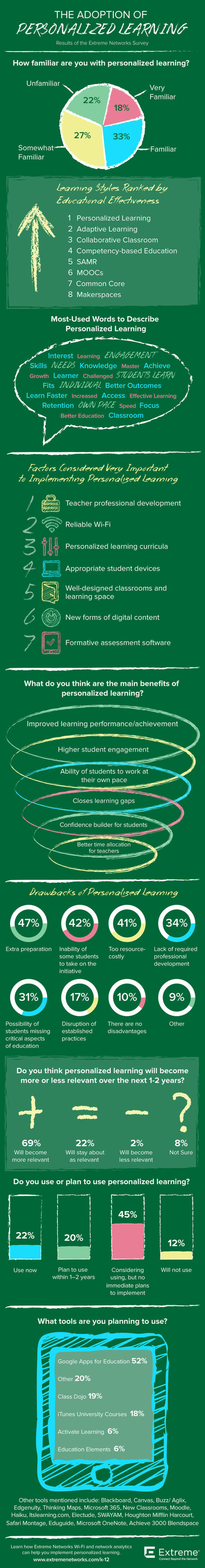 Introduction to Personalized ELearning (Infographic) | blended learning | Scoop.it