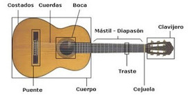 GuitarraPlay - curso gratis de guitarra | Guitarra | Scoop.it