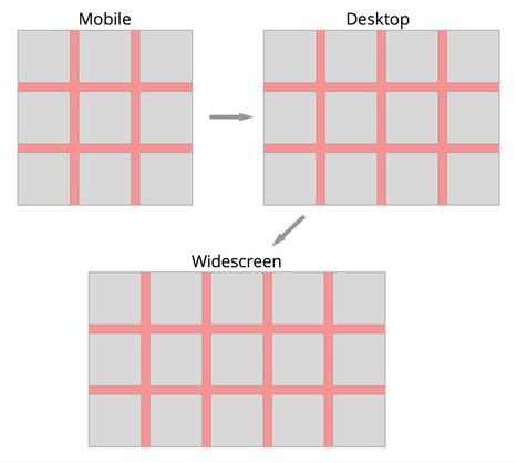 How To Write Mobile-first CSS | Solutions Bureautiques et Multimédia | Scoop.it