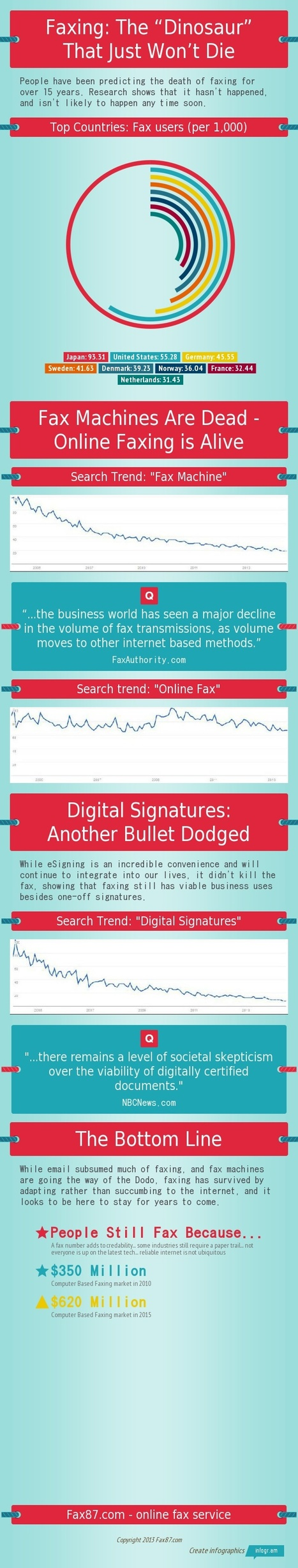 "Faxing: The ""Dinosaur"" That Just Won't Die [infographic] 