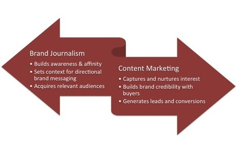 Content Marketing vs. Brand Journalism: the Outcomes Define Differences   Allicansee   Scoop.it