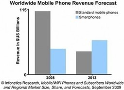 8 Mobile Marketing Trends You Should Track In 2012 | Social media culture | Scoop.it