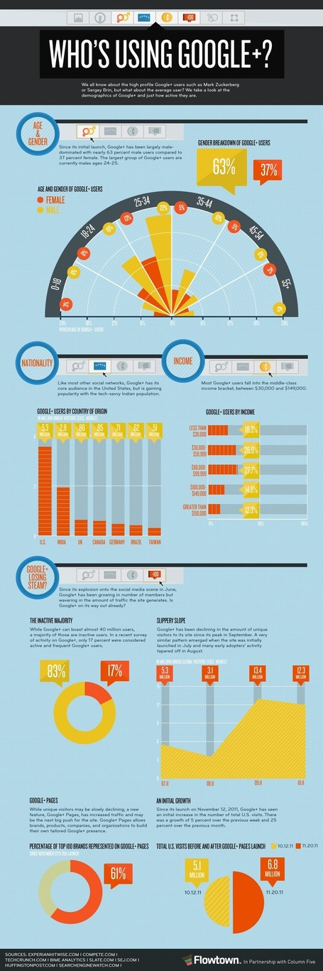 Who's Actually Using Google Plus? [Infographic] | Social Engagement | Scoop.it