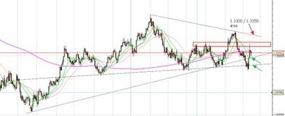 Twitter / gefeali: $EUR back into the triangle, ... | ProGrowth | Scoop.it