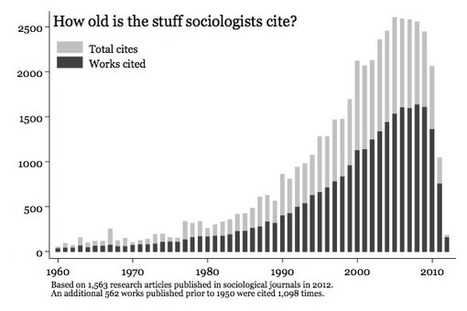 Do We Need Sociology Binders Full of Women? | Archivance - Miscellanées | Scoop.it