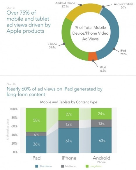 Latest online video stats show continued domination of short-form content | Meetings, Tourism and  Technology | Scoop.it