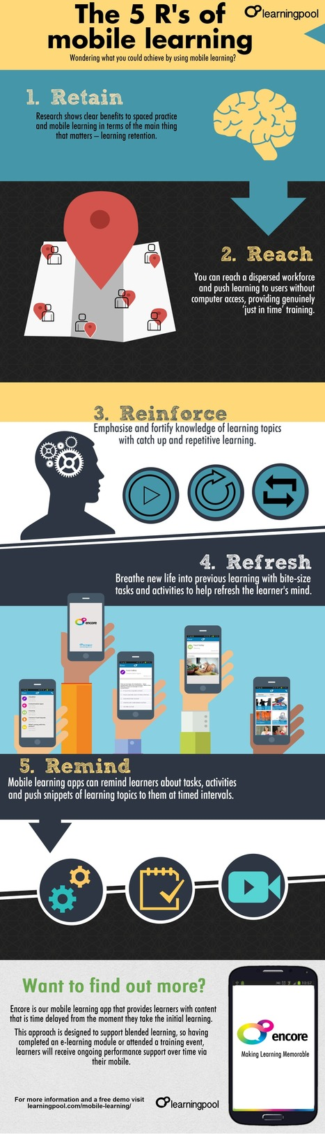 Infographic | The 5 R's of Mobile Learning | Aprendiendo a Distancia | Scoop.it