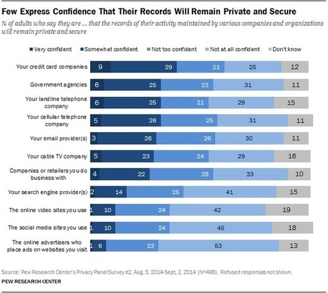 Americans' Attitudes About Privacy, Security and Surveillance | It All Begins in Your Mind | Scoop.it