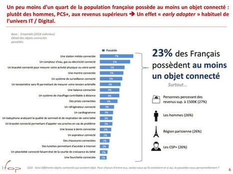 23% des Français possèdent au moins un objet connecté | Réseaux sociaux, Blogs, Brand content et Astuces | Scoop.it