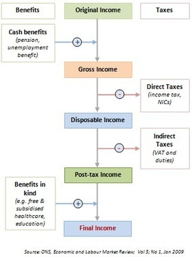 A2 Micro - Policies to reduce inequality and poverty   A2 Micro   Scoop.it