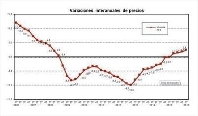 El precio medio del m2 de la vivienda libre en España se situó en 1.492,4 euros en el primer trimestre de 2016 | Ordenación del Territorio | Scoop.it