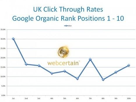 What Google's Webmaster Tools Tell Us About International Click Through Rates | Business News Tools and Inspirations | Scoop.it