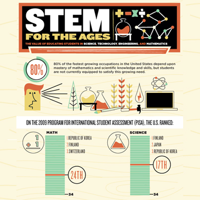 Infographic: The Value of a STEM Education | Math & Technology | Scoop.it