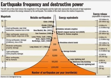 Geology IN: Using the Richter Scale to Measure Earthquakes | Science and Global Education Trends | Scoop.it