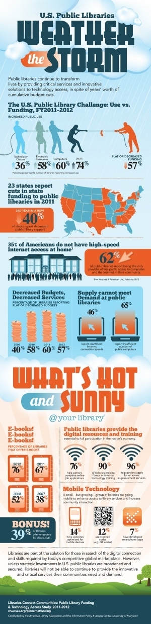 Great infographic from ALA | Advocating for School Libraries | Scoop.it