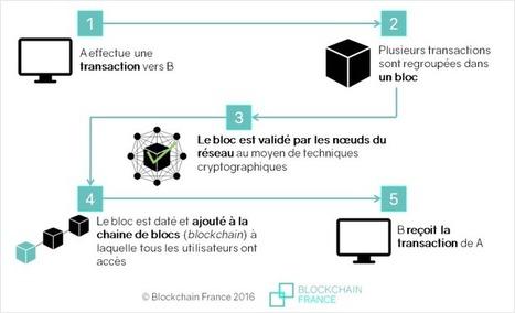 A lire !!! pour ceux qui veulent #comprendre ce qu'est la #blockchain ? | Prospectives et nouveaux enjeux dans l'entreprise | Scoop.it