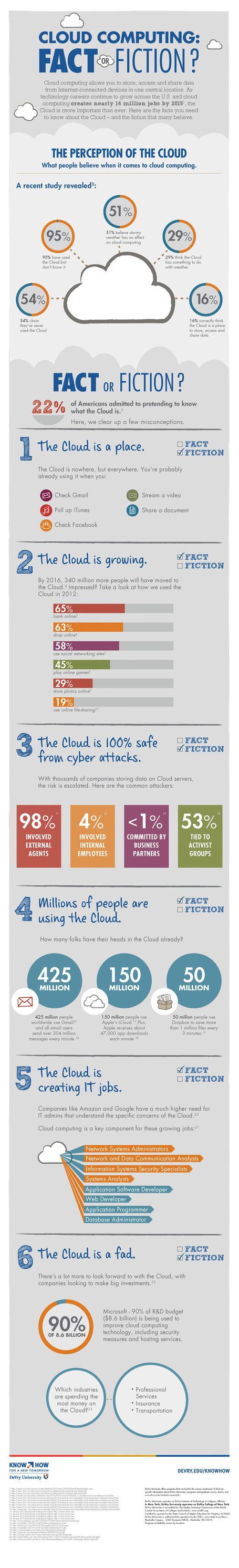 Is Cloud Computing a Fact or Fiction? – infographic | Managing options | Scoop.it