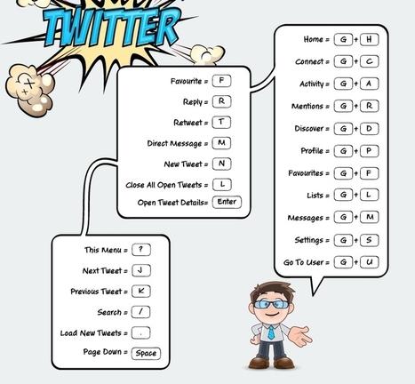 Infografía: Maneja tus redes sociales con estos atajos | COMUNICACIONES DIGITALES | Scoop.it