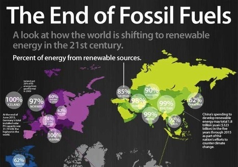 The End of Fossil Fuels | Infograph | Zero Footprint | Scoop.it