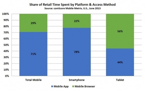 Consumers More Likely to Shop On Mobile Devices Than PCs | Technology | Scoop.it
