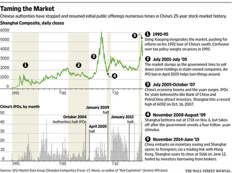 China's Stock Markets: Nearly 25 Years of Wild Swings | IELTS, ESP, EAP and CALL | Scoop.it