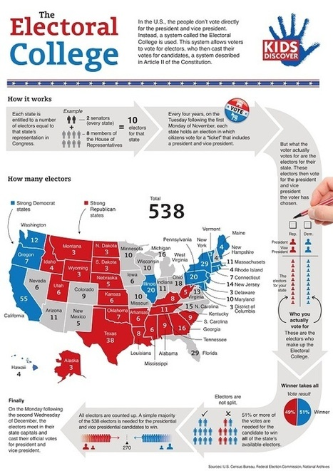 Infographic: The Electoral College - KIDS DISCOVER | 2012 Election News | Scoop.it