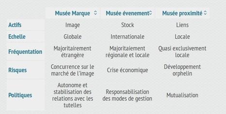 De nouveaux modèles économiques pour les Musées de France ? | Médiation scientifique et culturelle | Scoop.it