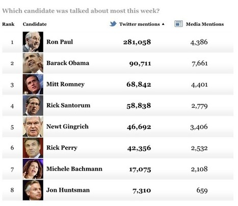 If The Election Were Held On Twitter, Ron Paul Would Crush Everyone (Including Obama) | Commodities, Resource and Freedom | Scoop.it