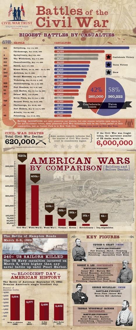 US History Teachers Blog: Civil War Battles | Lessons for the Classroom | Scoop.it