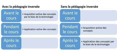 La pédagogie active sans la pédagogie inversée: c'est possible! | CLAAC : Les classes d'apprentissage actif | Educadores innovadores y aulas con memoria | Scoop.it