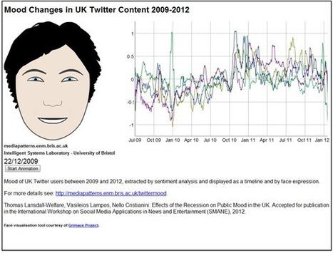 Predicting Moods Using Social Media | Social Media Today | Entrepreneurship, Innovation | Scoop.it